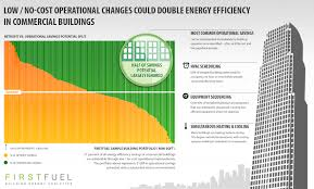 operational improvements can double energy efficiency savings in