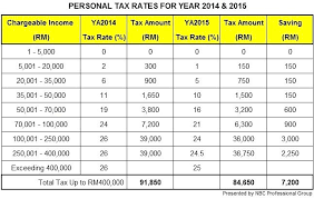 withholding tax table 2016 2015 ca tax tables thelt co
