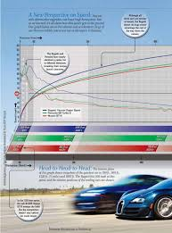 nissan gtr vs porsche 911 bugatti veyron super sport vs porsche turbo s vs nissan gt r