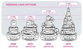 wedding cake options cost of wedding cake average wedding cake cost wedding dress