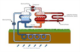 ground source heat pumps supply and install aquasource sw ltd
