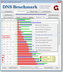 Bench Updater Grc U0027s Dns Nameserver Performance Benchmark