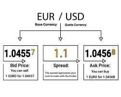 bid ask price spreads forex broker tradingforex