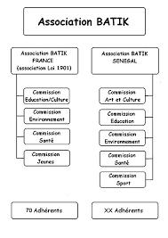 Bureau Des Associations - batik présentation