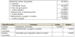pagos a cuenta y retenciones del impuesto a la renta por nic 12 impuesto sobre las ganancias ejemplos impuesto corriente