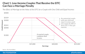 2017 earned income tax table understanding the marriage penalty and marriage bonus tax foundation