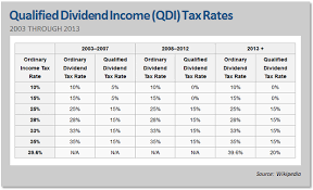 tax rate table 2017 are lower tax preferred stock dividends really a better deal