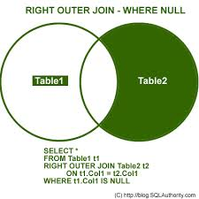 Joining Tables In Sql Sql Server Introduction To Joins Basic Of Joins Sql