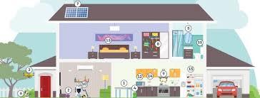 smart home infographic the future of smart homes telecoms com