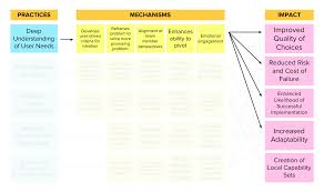 design thinking elements evaluating the impact of design thinking in action webinar recap