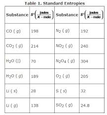 Standard Entropy Change Table Energy And Entropy