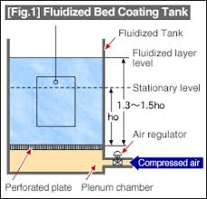 Air Fluidized Bed Surface Finishing Tutorial Technical Tutorial Misumi