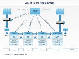 Value Stream Mapping A New Value Stream Mapping Solution For Conceptdraw Pro 9 In