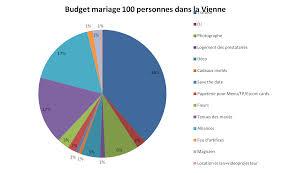 budget moyen mariage budget moyen cadeau mariage votre heureux photo de mariage