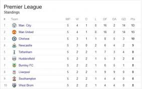 premier league results table and fixtures sports premier league table see 2017 epl week 5 standings and