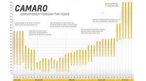 camaro horsepower by year the chevrolet camaro a brief history of horsepower autoweek