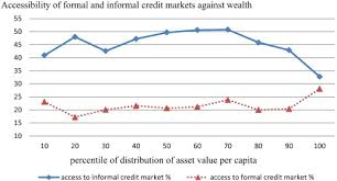 Formal Credit And Informal Credit are poor able to access the informal credit market evidence from