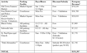 what is the cost of discounting city garage and parking lot fees
