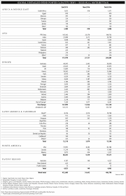 capacity global statistics gwec
