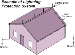 How To Plumb A House by Installation Details Lightning Rod Parts