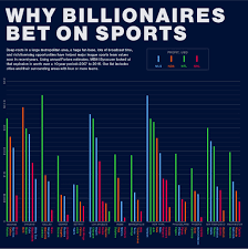 why billionaires keep investing in major league sports blog