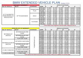 audi extended warranty worth it bmw extended vehicle protection warranty prices page 4