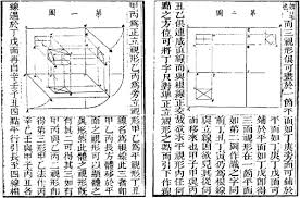 the technical development of architectural drawing in modern china