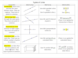 types of lines foldable