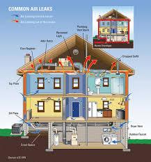 new home u0026 condensed maintenance checklist
