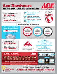 ace hardware annual report ace hardware reports fourth quarter and full year 2017 results