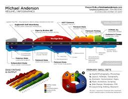 web based resume builder cv layout examples reed co uk 13 the infographic cv