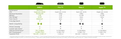 help desk software comparison chart nvidia shield is ready to play tv available now for 199 geforce