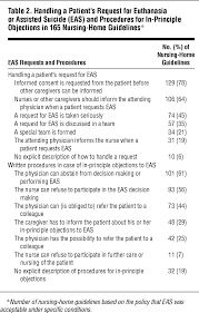 prevalence and content analysis of guidelines on handling requests