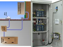 automatic transfer switch ats or automatic mains failure amf