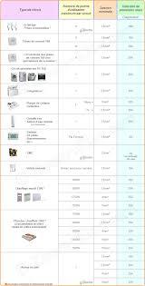 norme nfc 15 100 cuisine sections de câbles ou fils électriques par type d utilisation norme