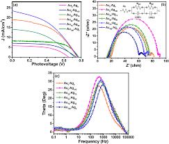 Esi Edge Banding Sinks by Gold U2013silver Tio 2 Nanocomposite Modified Plasmonic Photoanodes For