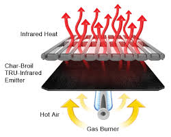 Char Broil Tru Infrared Electric Patio Bistro by Char Broil Tru Infrared 3 Burner 500 Gas Grill Review Char Grills
