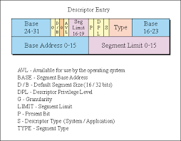 Page Table Entry Protected Mode Memory Management