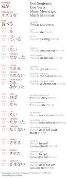 simple sentences in japanese subject object verb grammar