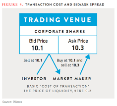 bid ask price cracks in the pipeline part two high frequency trading demos