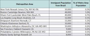 census bureau york immigrants in the united states migrationpolicy org