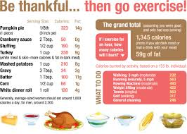 helpful tips for thanksgiving crave fitness