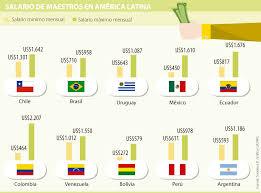 sueldos profesionales en mxico 2016 el salario de maestros en colombia solo es más alto que en méxico y