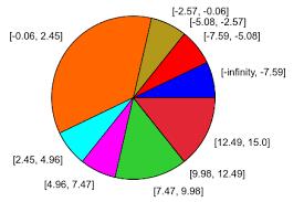 create bar charts histograms and pie charts mupad