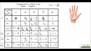 Table Of Trigonometric Values Trick To Remember Trigonometric Values Of Basic Angles Youtube