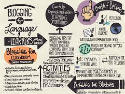 how to write a one page reflection paper blogging for english language learners edutopia click image to enlarge