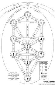 164 best kabbalah tree of images on alchemy
