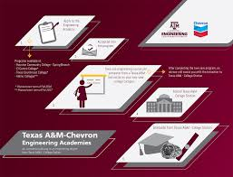Tamu Campus Map Media Kit For Texas A U0026m Chevron Engineering Academy Statewide