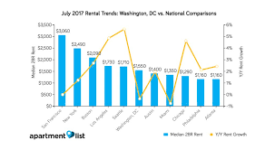 the average rent for a 2 bedroom in dc has dropped 4 percent in