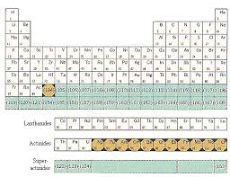 radioactive elements on the periodic table natural versus induced radioactivity